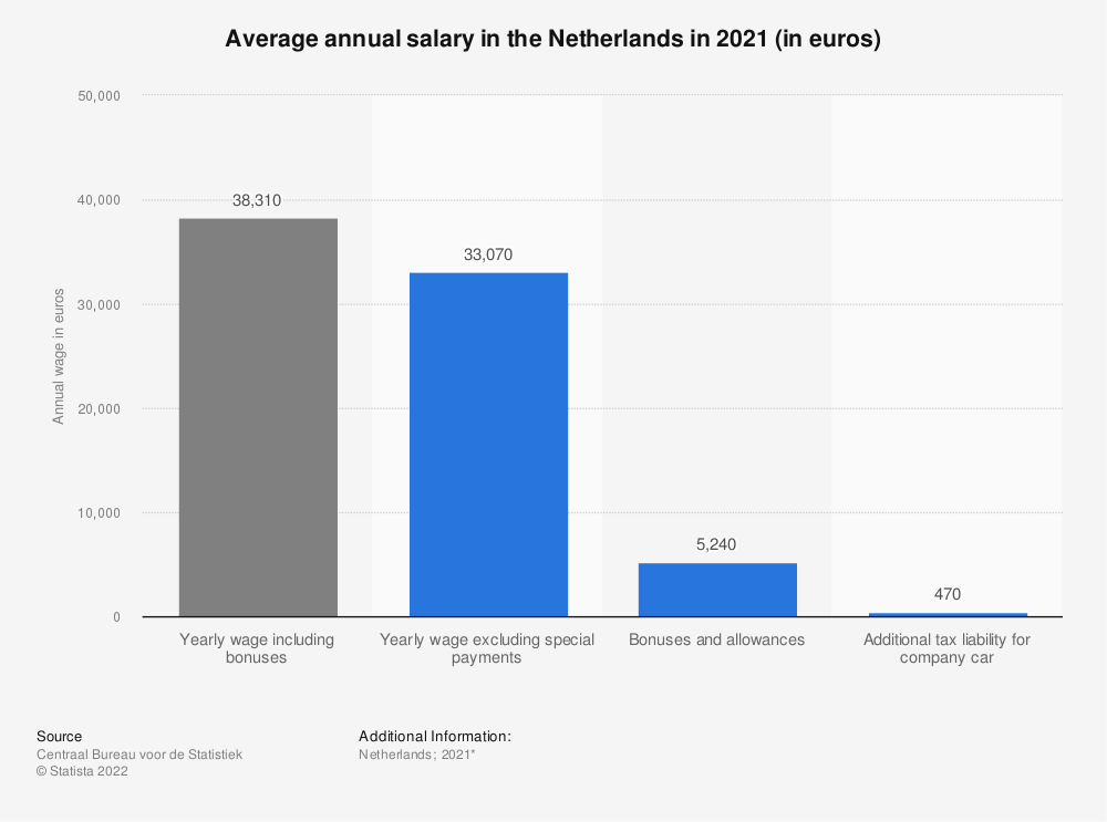Statistic: Average annual salary in the Netherlands in 2018 (in euros) | Statista