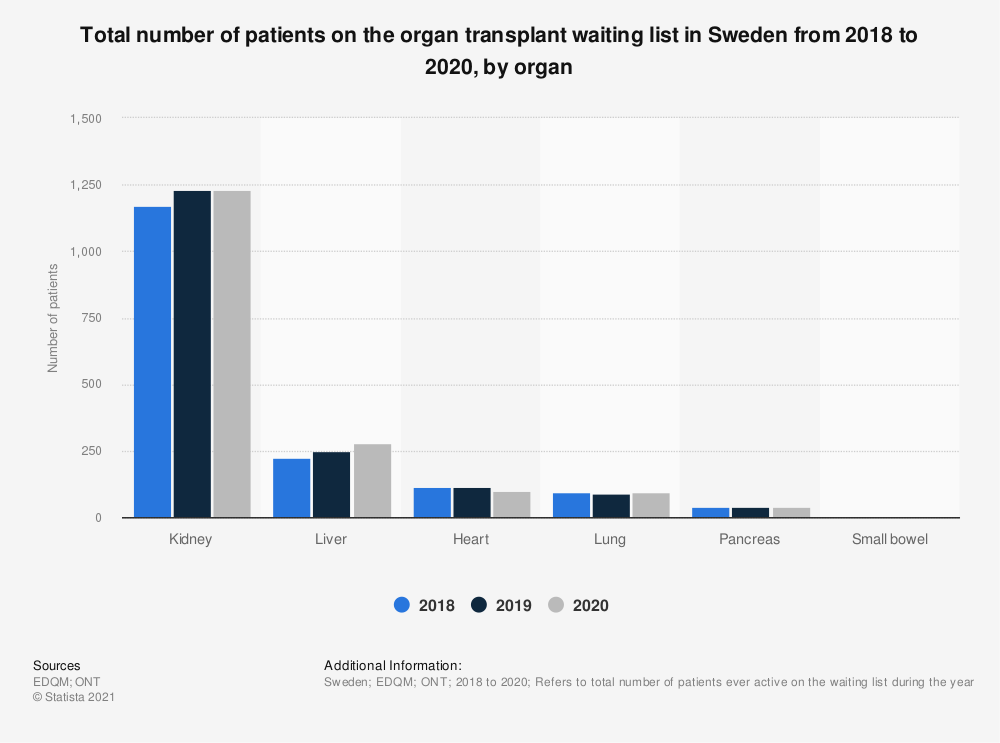 Statistic: Total number of patients on the organ transplant waiting list in Sweden from 2015 to 2018, by organ* | Statista
