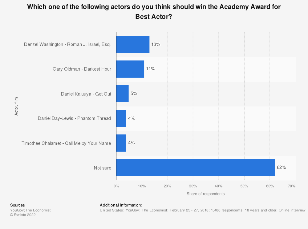 Statistic: Which one of the following actors do you think should win the Academy Award for Best Actor? | Statista