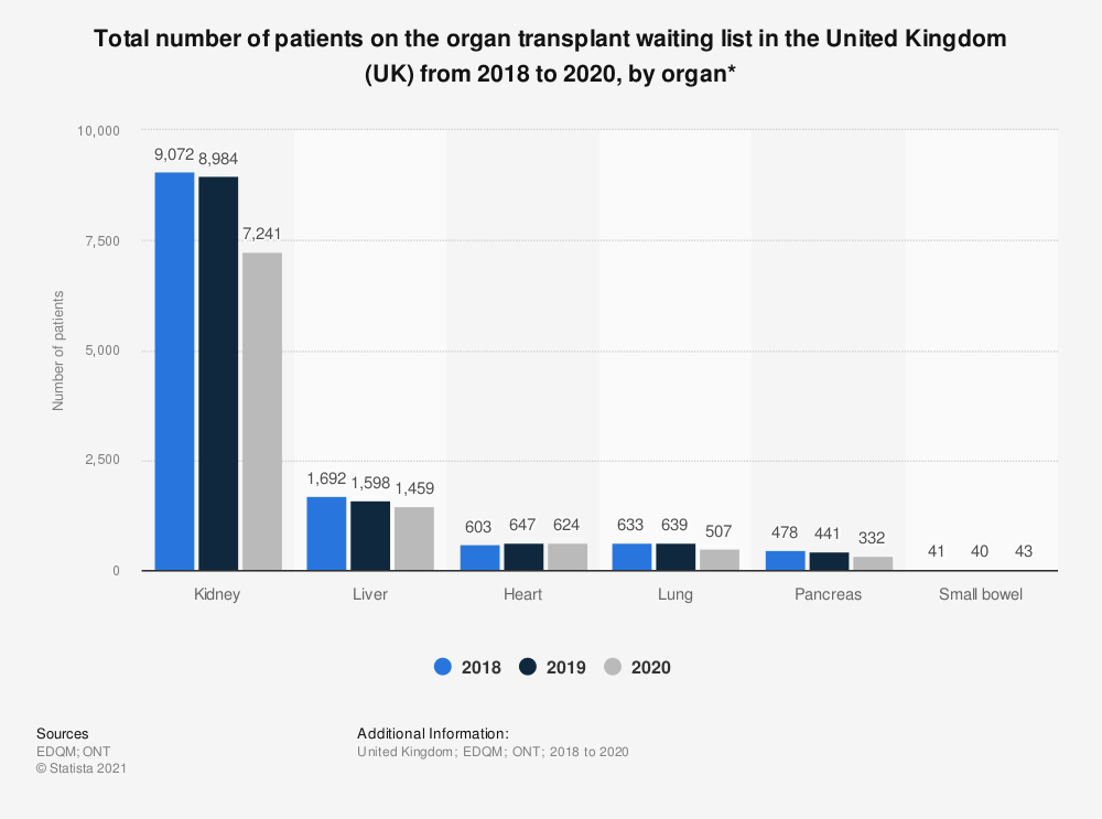 Statistic: Total number of patients on the organ transplant waiting list in the United Kingdom (UK) from 2016 to 2018, by organ* | Statista
