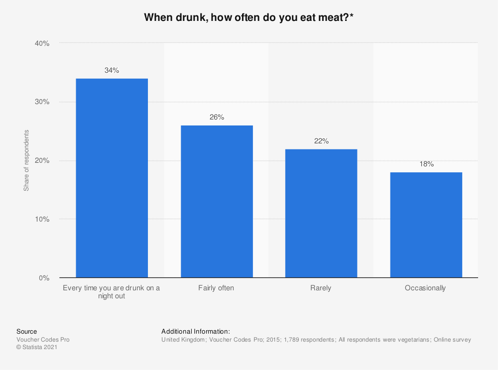 Statistic: When drunk, how often do you eat meat?* | Statista