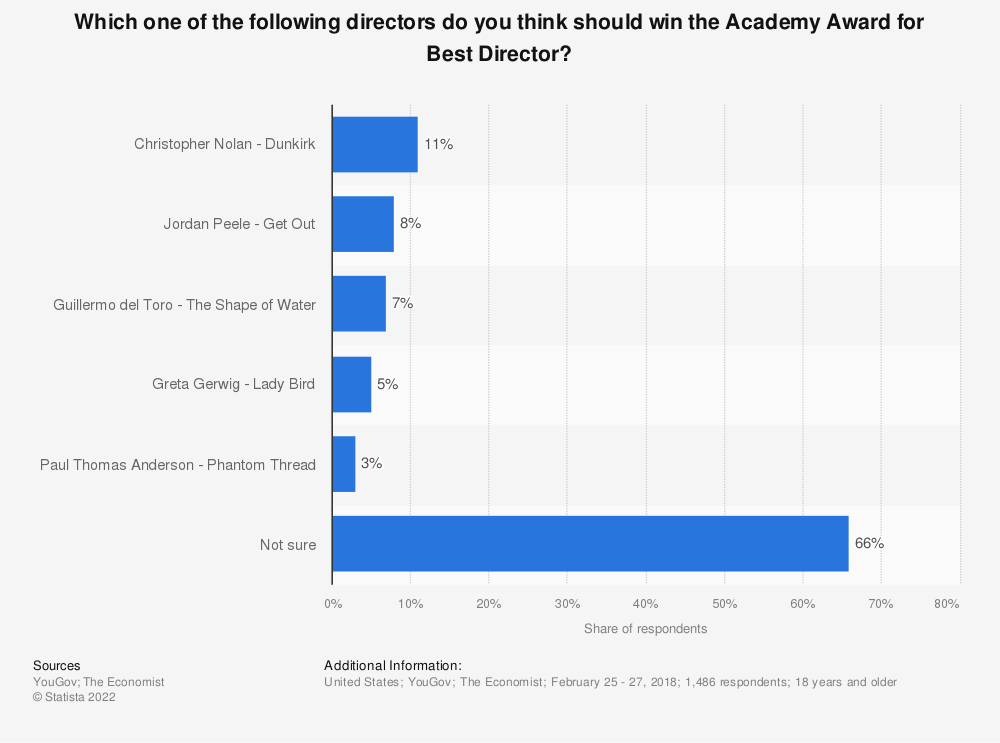 Statistic: Which one of the following directors do you think should win the Academy Award for Best Director? | Statista