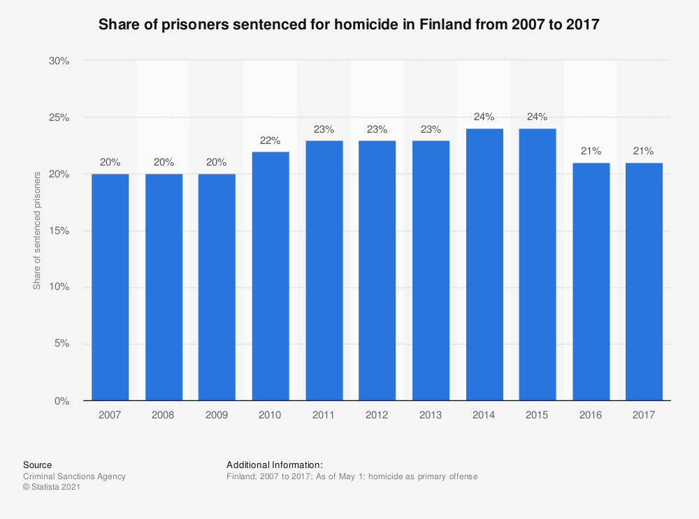 Statistic: Share of prisoners sentenced for homicide in Finland from 2007 to 2017 | Statista