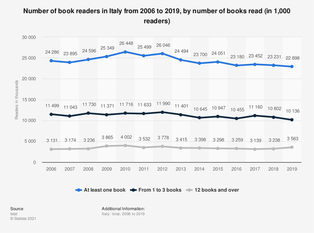 Statistic: Number of book readers in Italy from 2006 to 2019, by number of books read (in 1,000 readers) | Statista