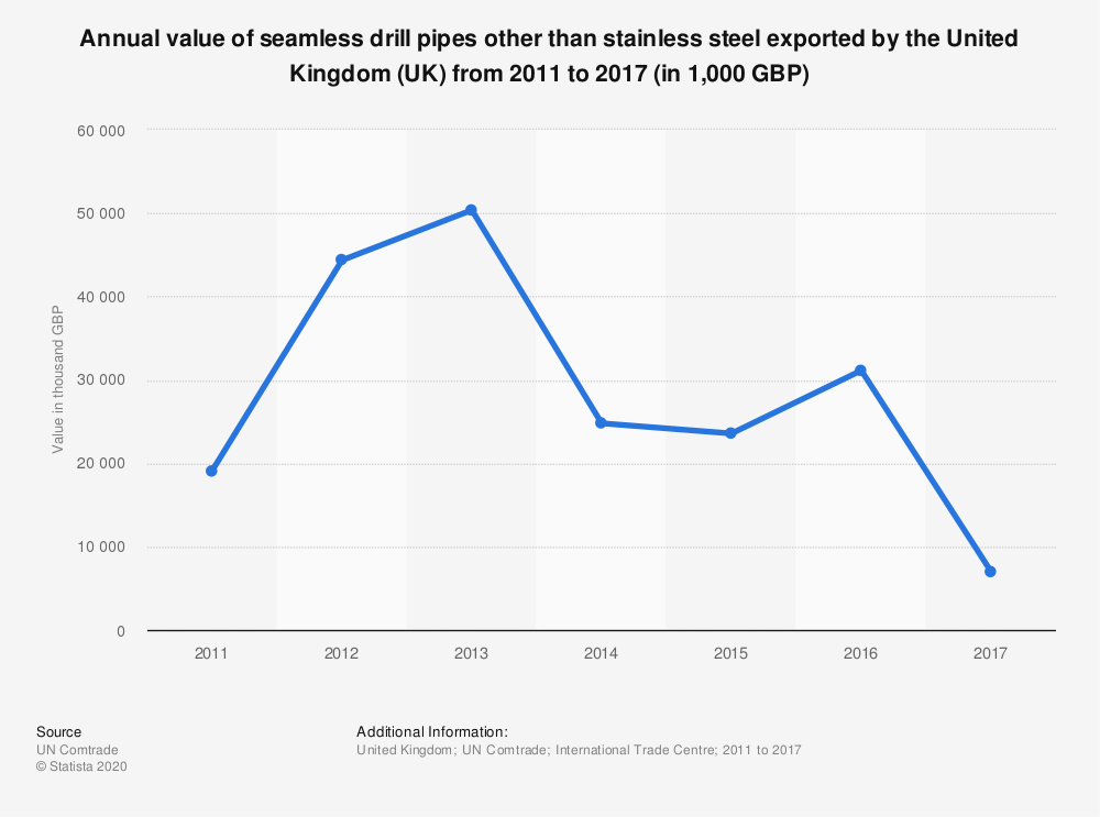 Statistic: Annual value of seamless drill pipes other than stainless steel exported by the United Kingdom (UK)  from 2011 to 2017 (in 1,000 GBP) | Statista