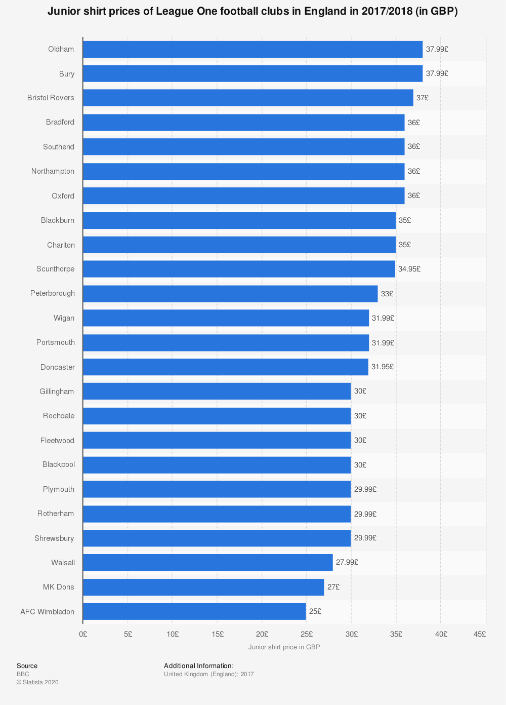 Statistic: Junior shirt prices of League One football clubs in England in 2017/2018 (in GBP) | Statista