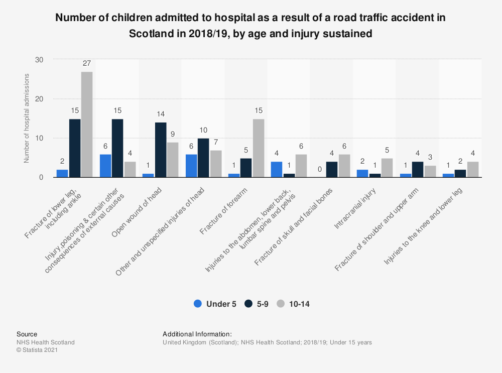 Statistic: Number of children admitted to hospital as a result of a road traffic accident in Scotland in 2018/19, by age and injury sustained | Statista