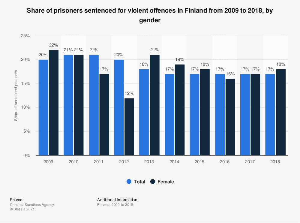 Statistic: Share of prisoners sentenced for violent offences in Finland from 2009 to 2018, by gender  | Statista