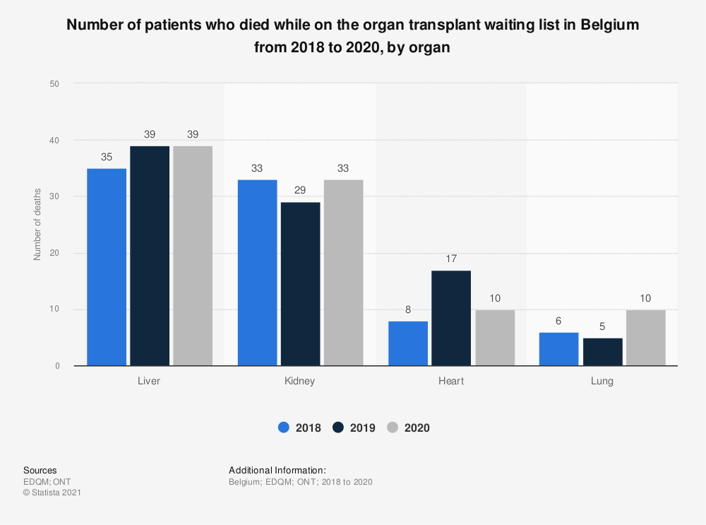 Statistic: Number of patients who died while on the organ transplant waiting list in Belgium from 2016 to 2018, by organ | Statista