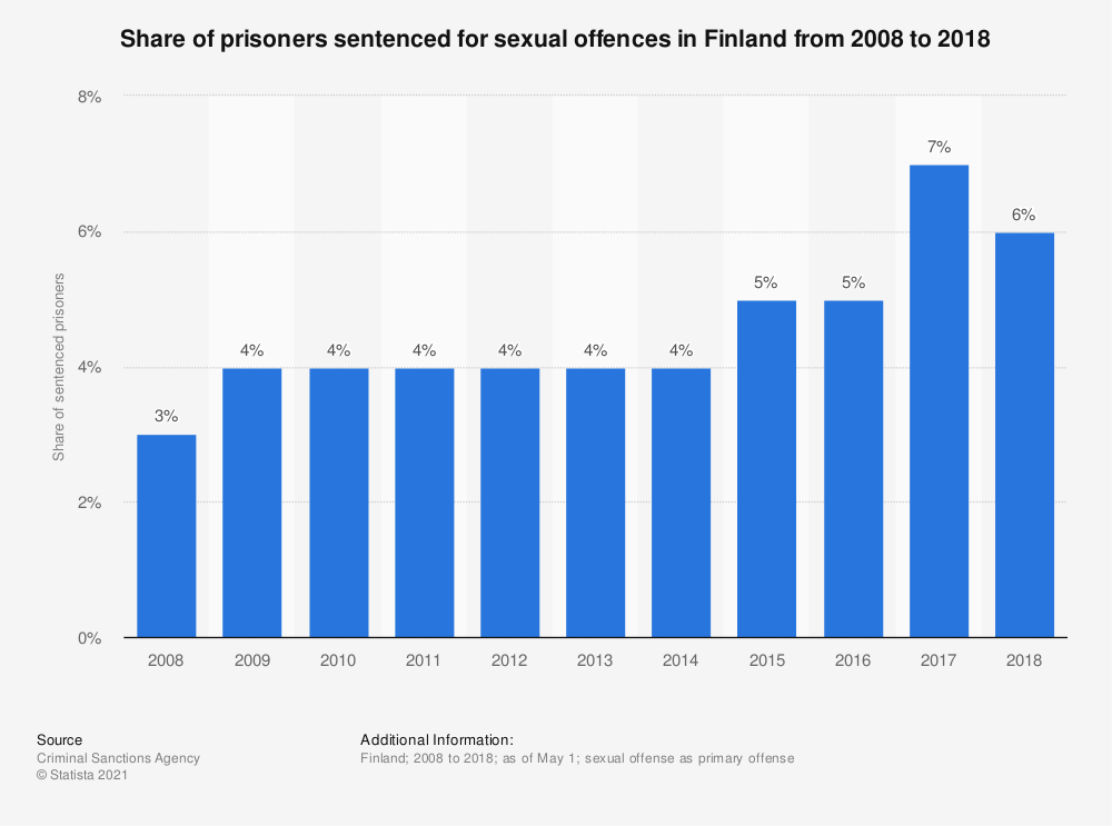 Statistic: Share of prisoners sentenced for sexual offences in Finland from 2008 to 2018 | Statista