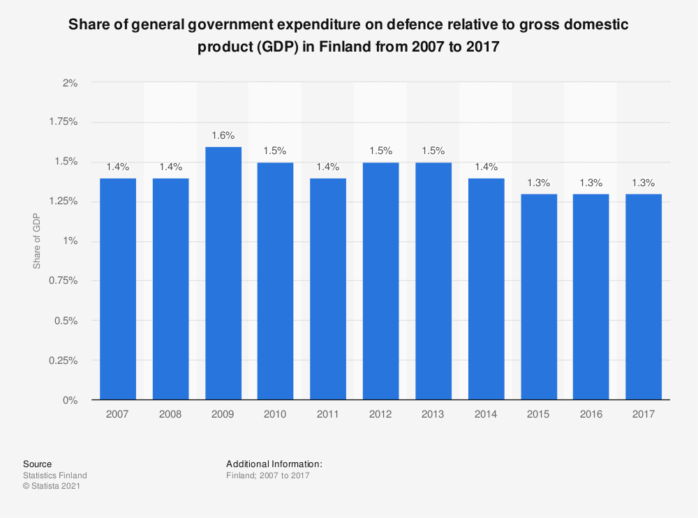 Statistic: Share of general government expenditure on defence relative to gross domestic product (GDP) in Finland from 2007 to 2017 | Statista