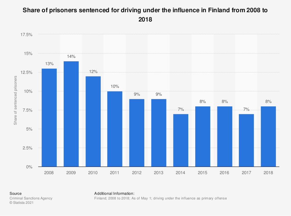 Statistic: Share of prisoners sentenced for driving under the influence in Finland from 2008 to 2018 | Statista
