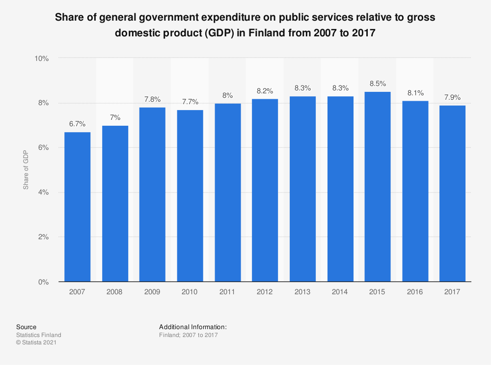 Statistic: Share of general government expenditure on public services relative to gross domestic product (GDP) in Finland from 2007 to 2017 | Statista