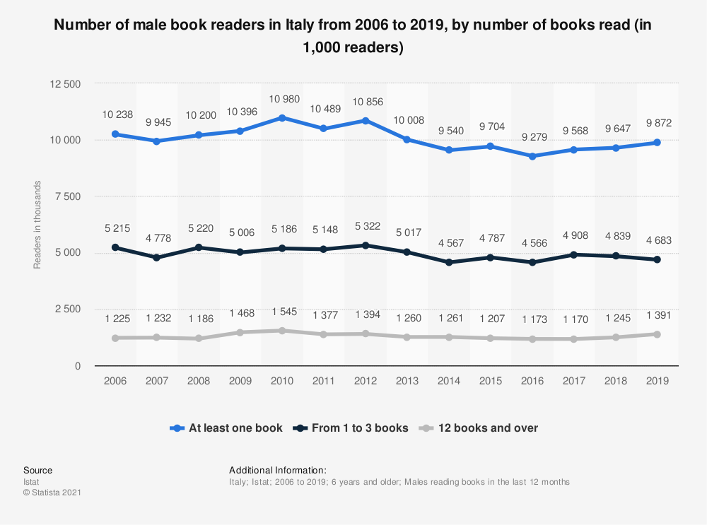 Statistic: Number of male book readers in Italy from 2006 to 2019, by number of books read (in 1,000 readers) | Statista