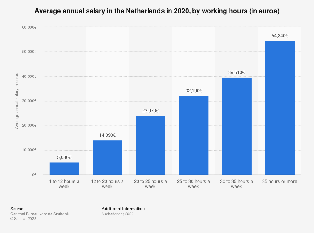 Statistic: Average annual salary in the Netherlands in 2017, by working hours (in euros) | Statista