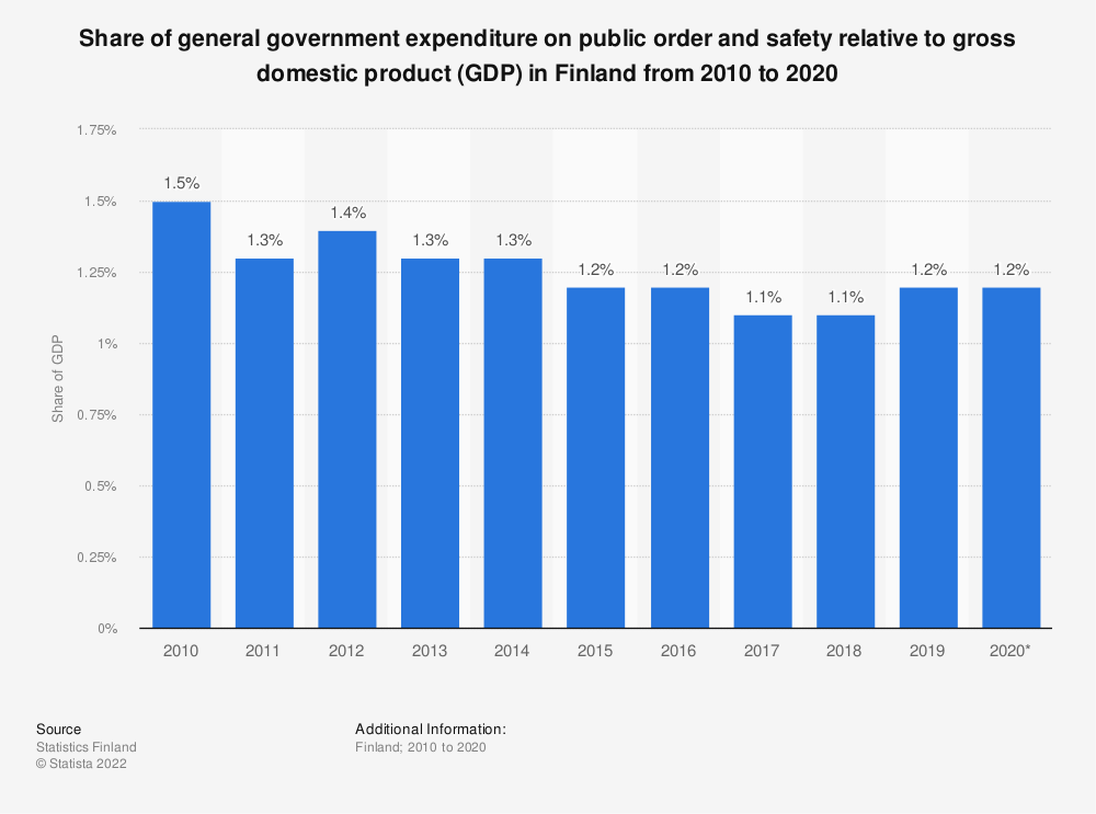 Statistic: Share of general government expenditure on public order and safety relative to gross domestic product (GDP) in Finland from 2005 to 2015 | Statista