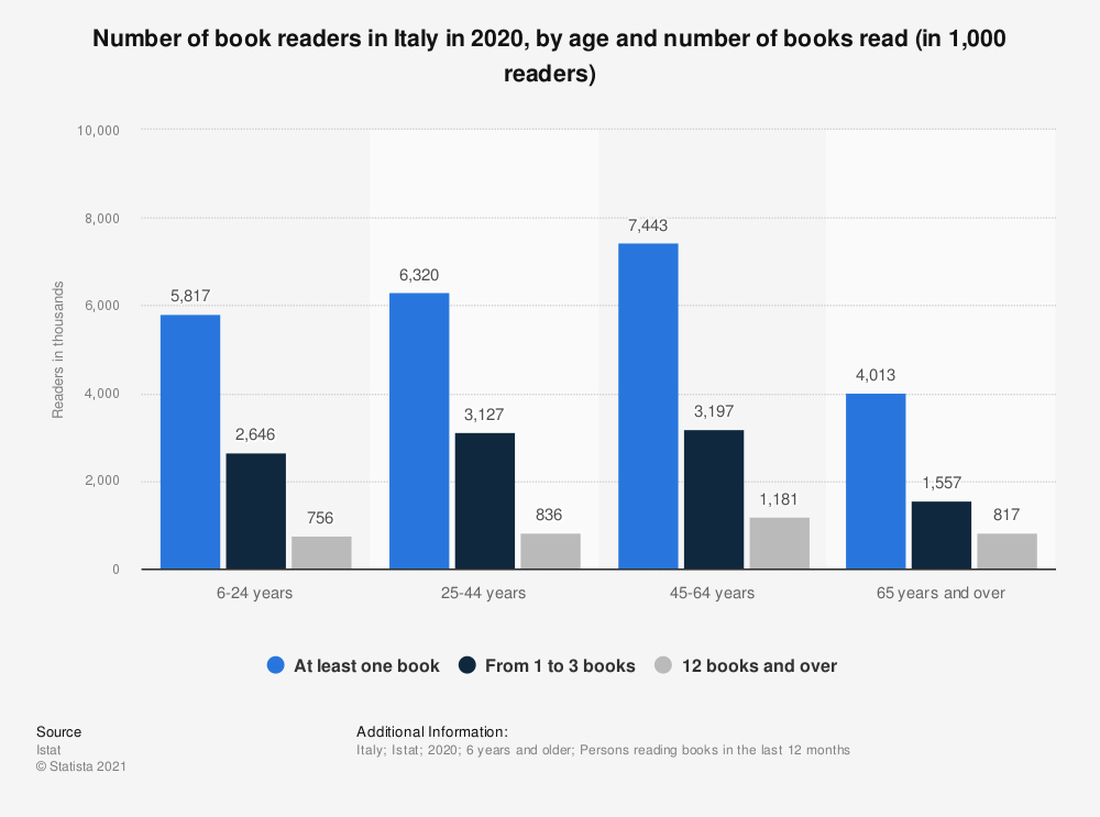 Statistic: Number of book readers in Italy in 2019, by age and number of books read (in 1,000 readers) | Statista