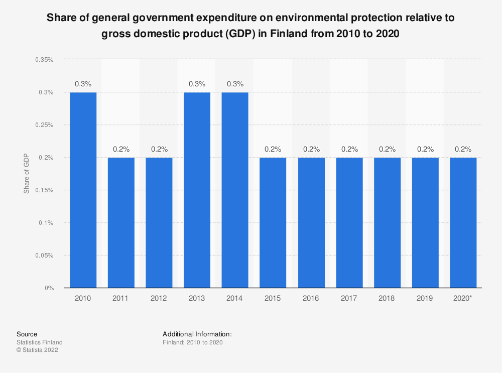 Statistic: Share of general government expenditure on environmental protection relative to gross domestic product (GDP) in Finland from 2009 to 2019 | Statista