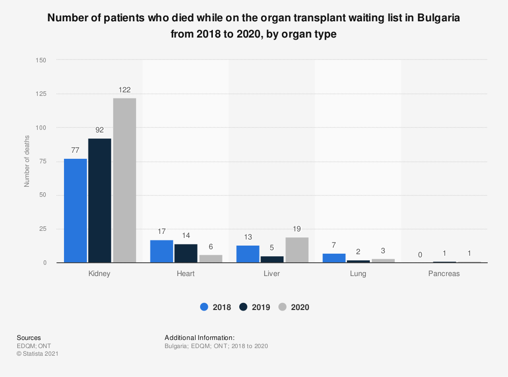 Statistic: Number of patients who died while on the organ transplant waiting list in Bulgaria from 2017 to 2019, by organ type  | Statista