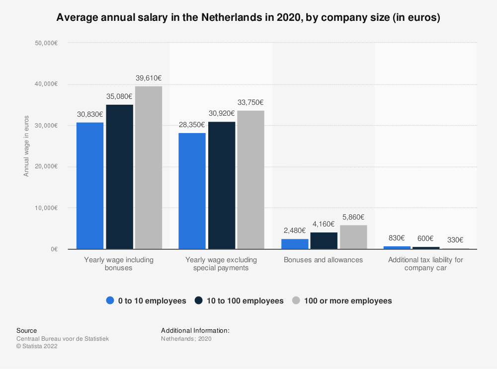 Statistic: Average annual salary in the Netherlands in 2017, by company size (in euros) | Statista