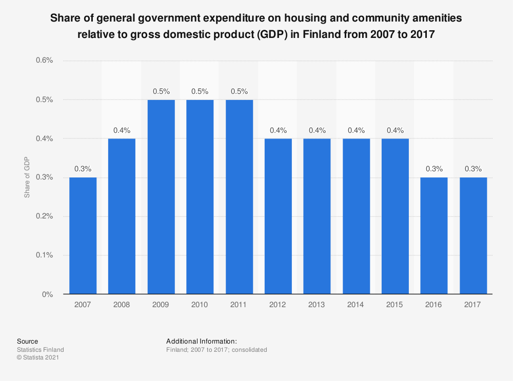 Statistic: Share of general government expenditure on housing and community amenities relative to gross domestic product (GDP) in Finland from 2007 to 2017 | Statista
