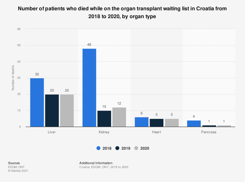Statistic: Number of patients who died while on the organ transplant waiting list in Croatia from 2016 to 2018, by organ type  | Statista