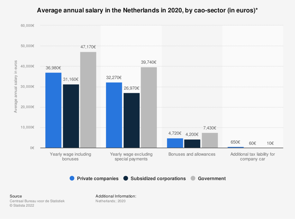 Statistic: Average annual salary in the Netherlands in 2018, by cao-sector (in euros)* | Statista