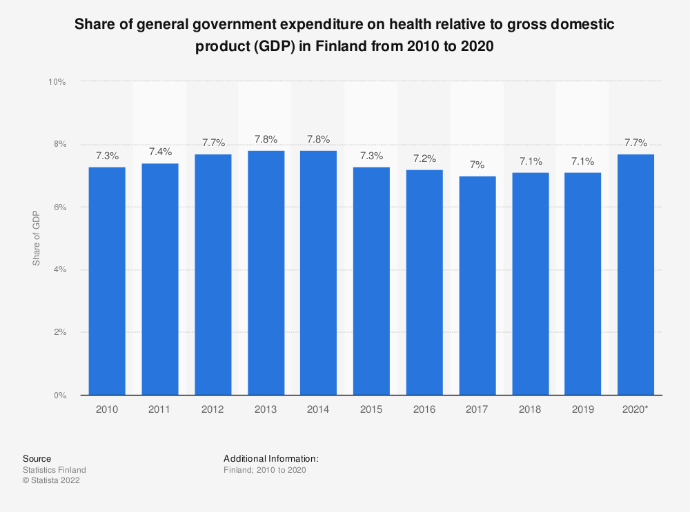 Statistic: Share of general government expenditure on health relative to gross domestic product (GDP) in Finland from 2009 to 2019 | Statista