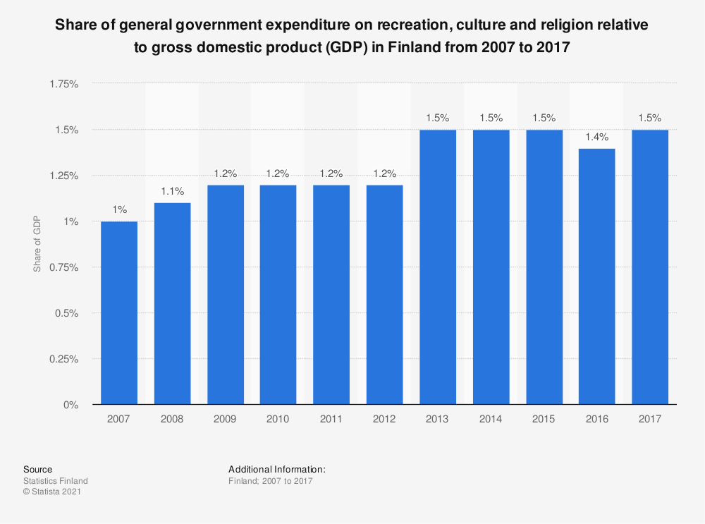 Statistic: Share of general government expenditure on recreation, culture and religion relative to gross domestic product (GDP) in Finland from 2007 to 2017 | Statista