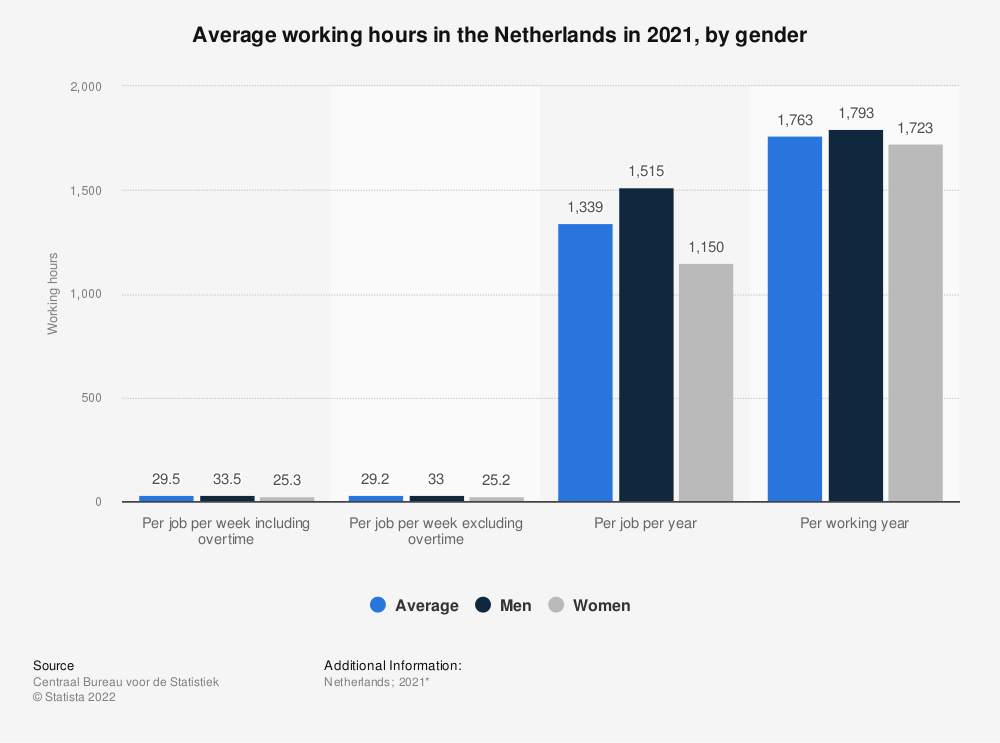 Statistic: Average working hours in the Netherlands in 2017, by gender | Statista