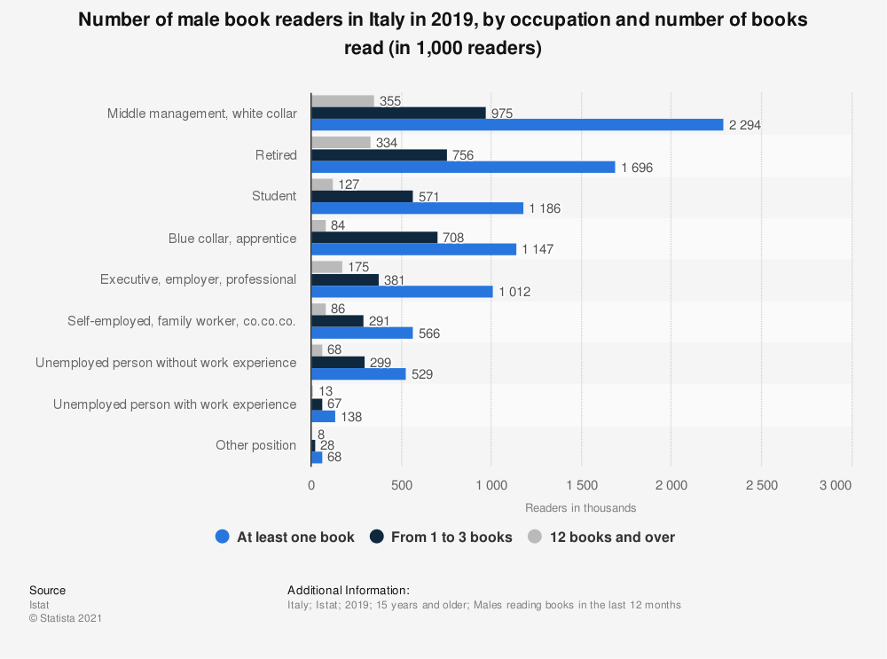 Statistic: Number of male book readers in Italy in 2019, by occupation and number of books read (in 1,000 readers) | Statista