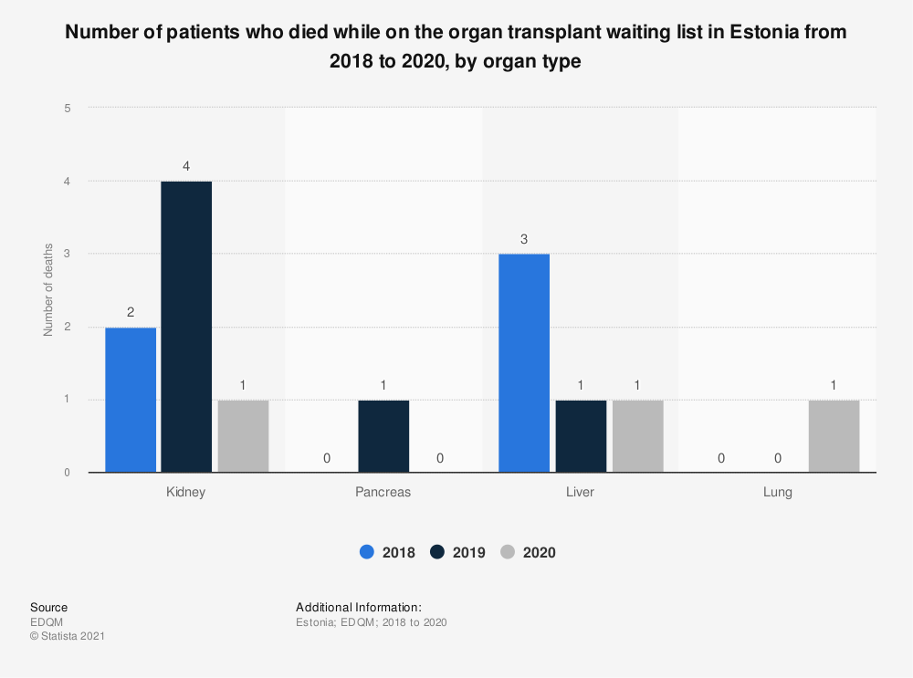 Statistic: Number of patients who died while on the organ transplant waiting list in Estonia from 2016 to 2018, by organ type  | Statista