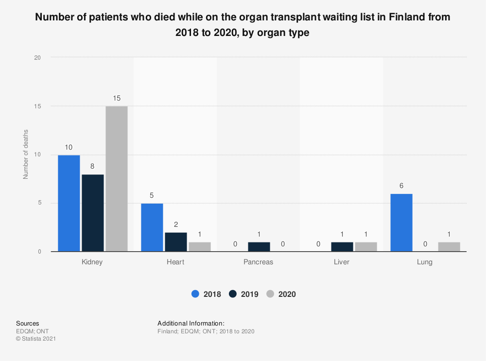 Statistic: Number of patients who died while on the organ transplant waiting list in Finland from 2016 to 2018, by organ type  | Statista