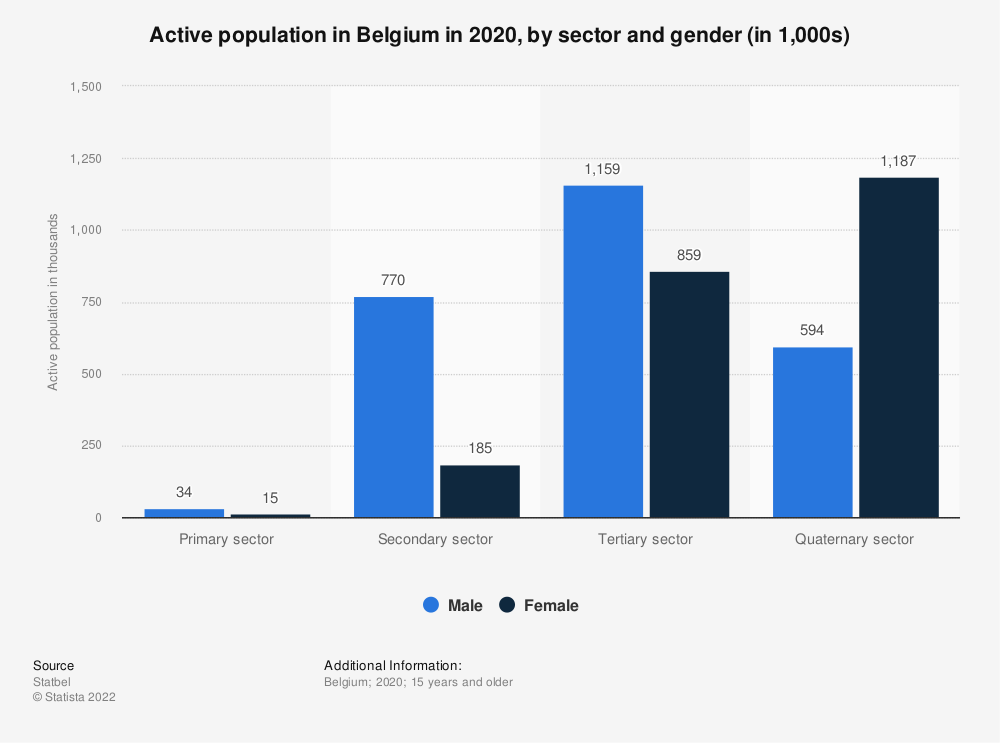 Statistic: Active population in Belgium in 2018, by sector and gender (in 1,000s) | Statista