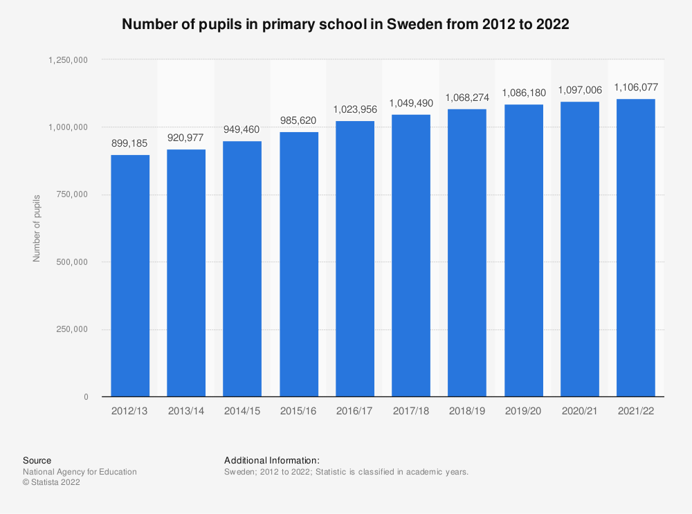 Statistic: Number of pupils in primary school in Sweden from 2009 to 2020 | Statista