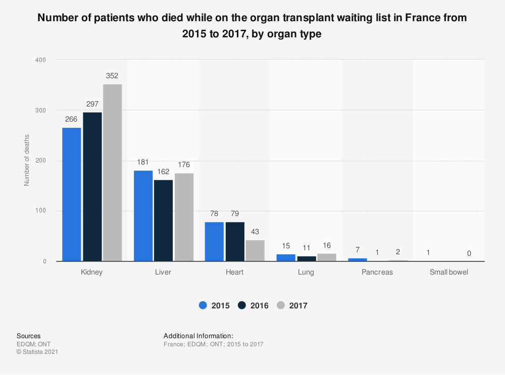 Statistic: Number of patients who died while on the organ transplant waiting list in France from 2015 to 2017, by organ type  | Statista