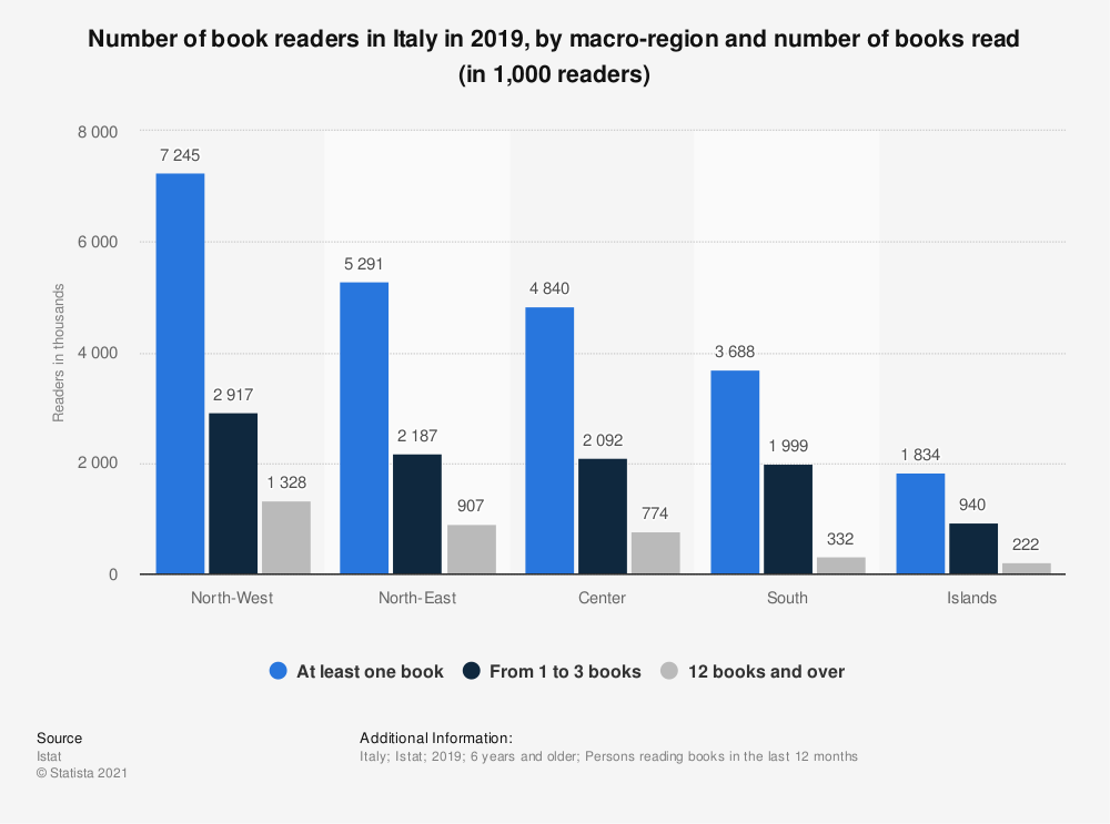 Statistic: Number of book readers in Italy in 2019, by macro-region and number of books read (in 1,000 readers)   Statista