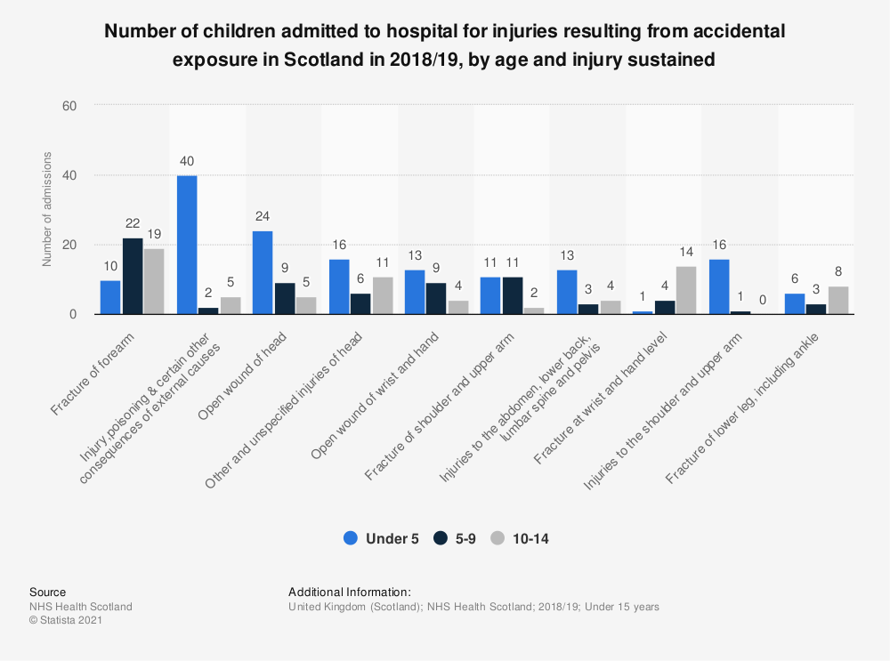 Statistic: Number of children admitted to hospital for injuries resulting from accidental exposure in Scotland in 2018/19, by age and injury sustained | Statista