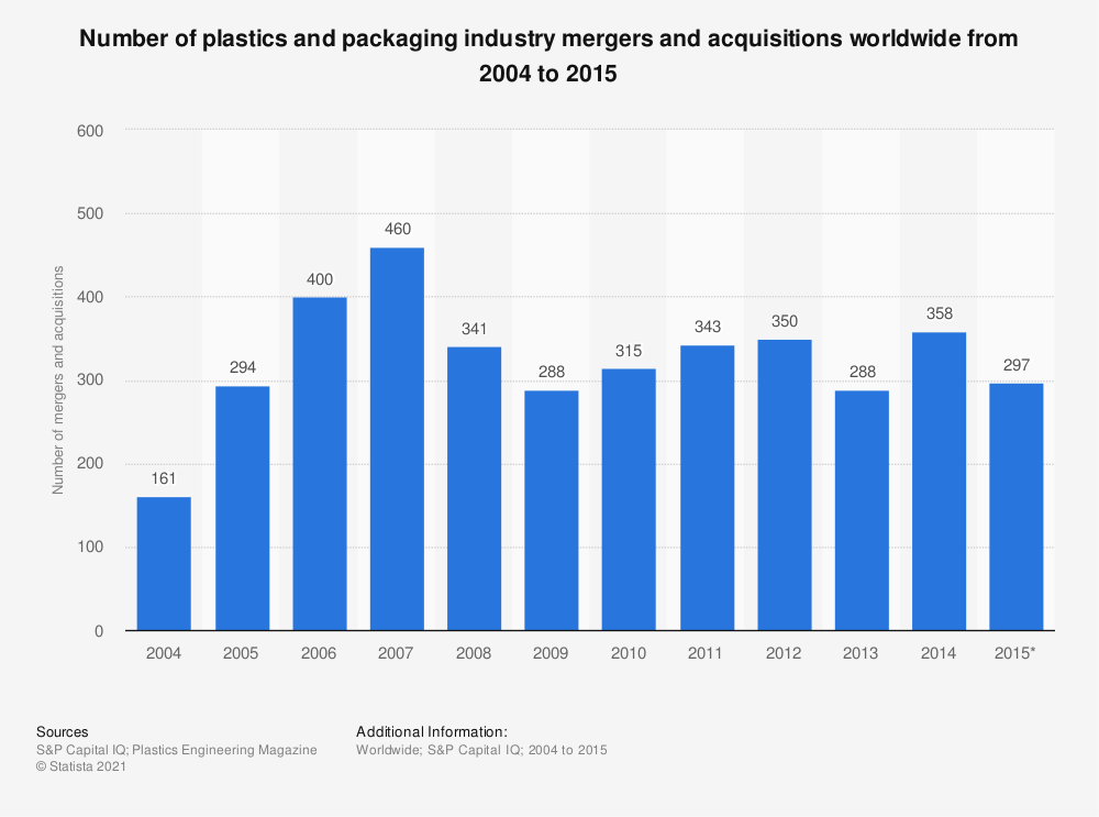 Statistic: Number of plastics and packaging industry mergers and acquisitions worldwide from 2004 to 2015   Statista