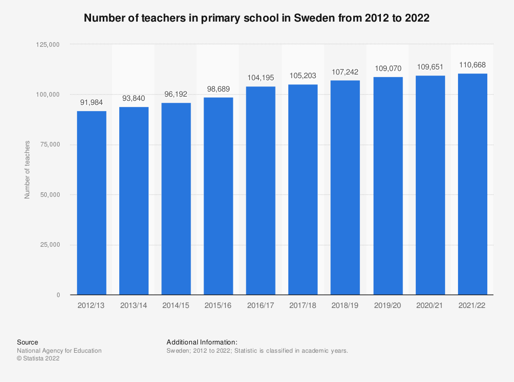 Statistic: Number of teachers in primary school in Sweden from 2008 to 2018 | Statista