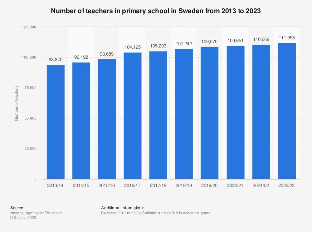 Statistic: Number of teachers in primary school in Sweden from 2008 to 2018 | Statista