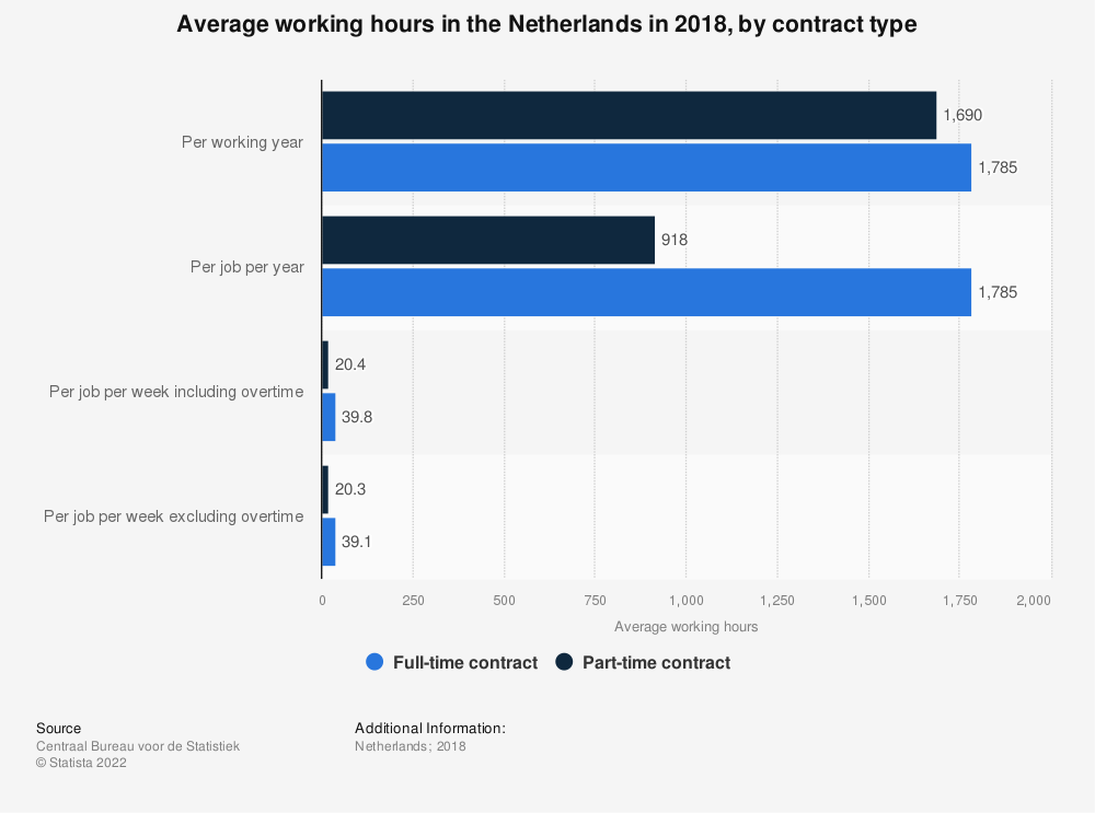 Statistic: Average working hours in the Netherlands in 2017, by contract type   Statista