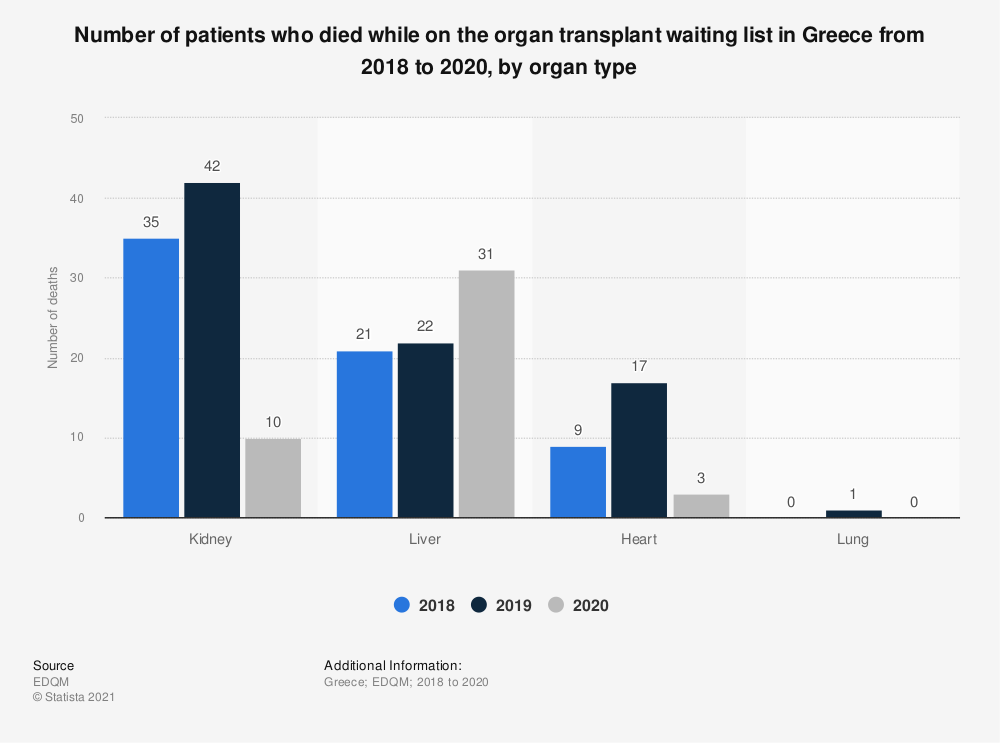 Statistic: Number of patients who died while on the organ transplant waiting list in Greece from 2016 to 2018, by organ type  | Statista