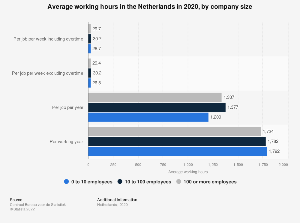 Statistic: Average working hours in the Netherlands in 2017, by company size | Statista
