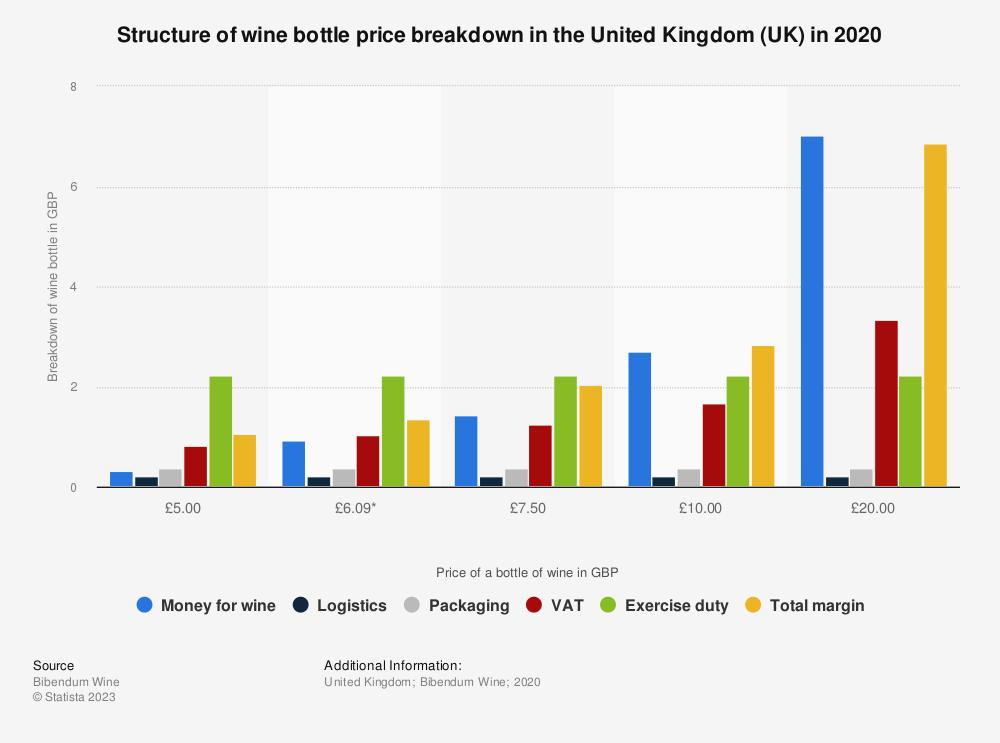 Statistic: Structure of wine bottle price breakdown in the United Kingdom (UK) in 2020 | Statista