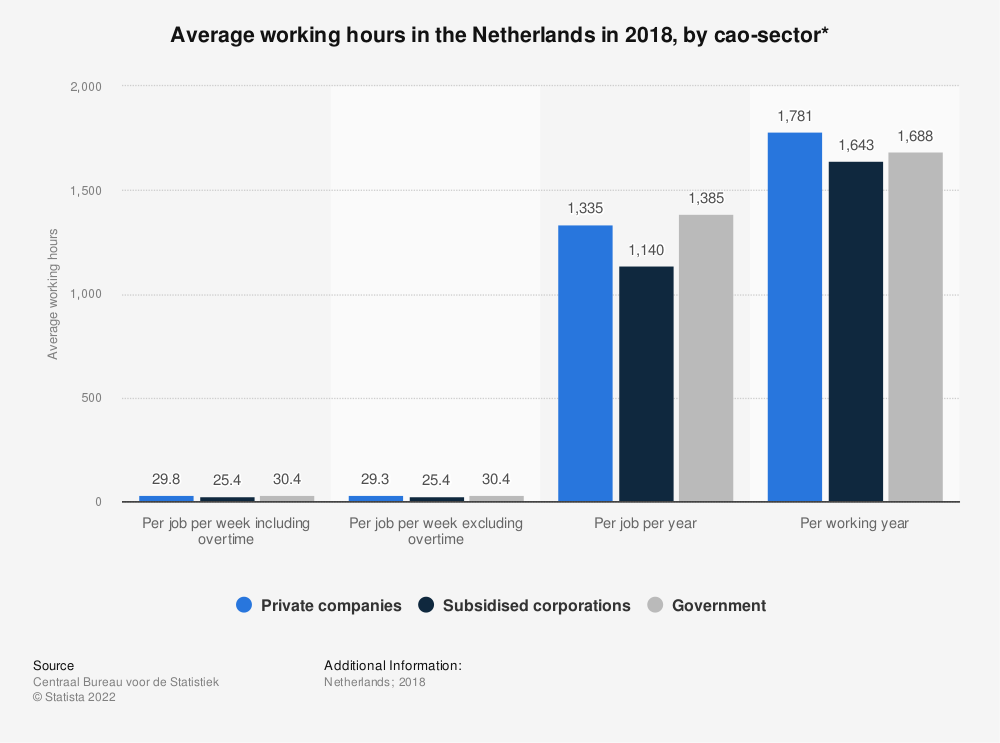 Statistic: Average working hours in the Netherlands in 2017, by cao-sector*   Statista