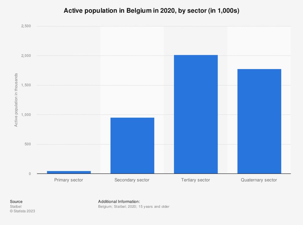 Statistic: Active population in Belgium in 2018, by sector (in 1,000s) | Statista
