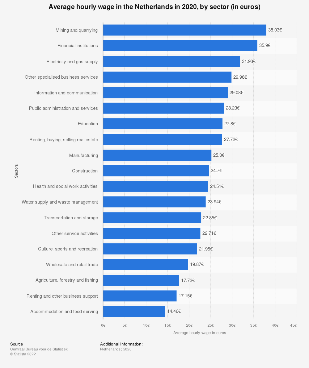 Statistic: Average hourly wage in the Netherlands in 2018, by sector (in euros) | Statista