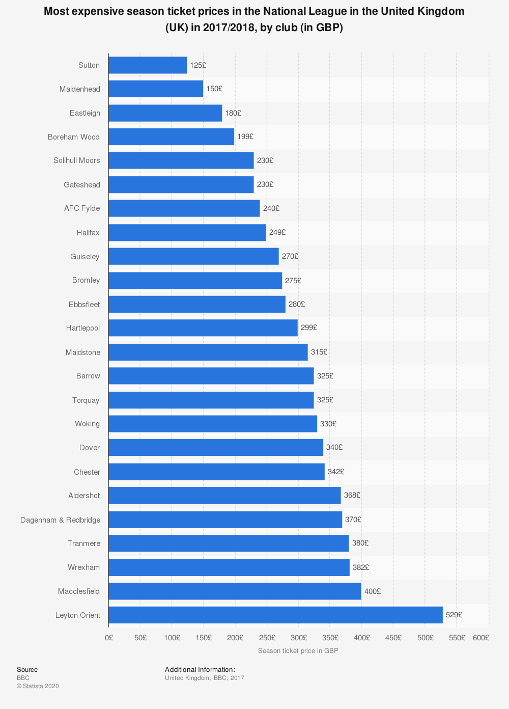 Statistic: Most expensive season ticket prices in the National League in the United Kingdom (UK) in 2017/2018, by club (in GBP) | Statista