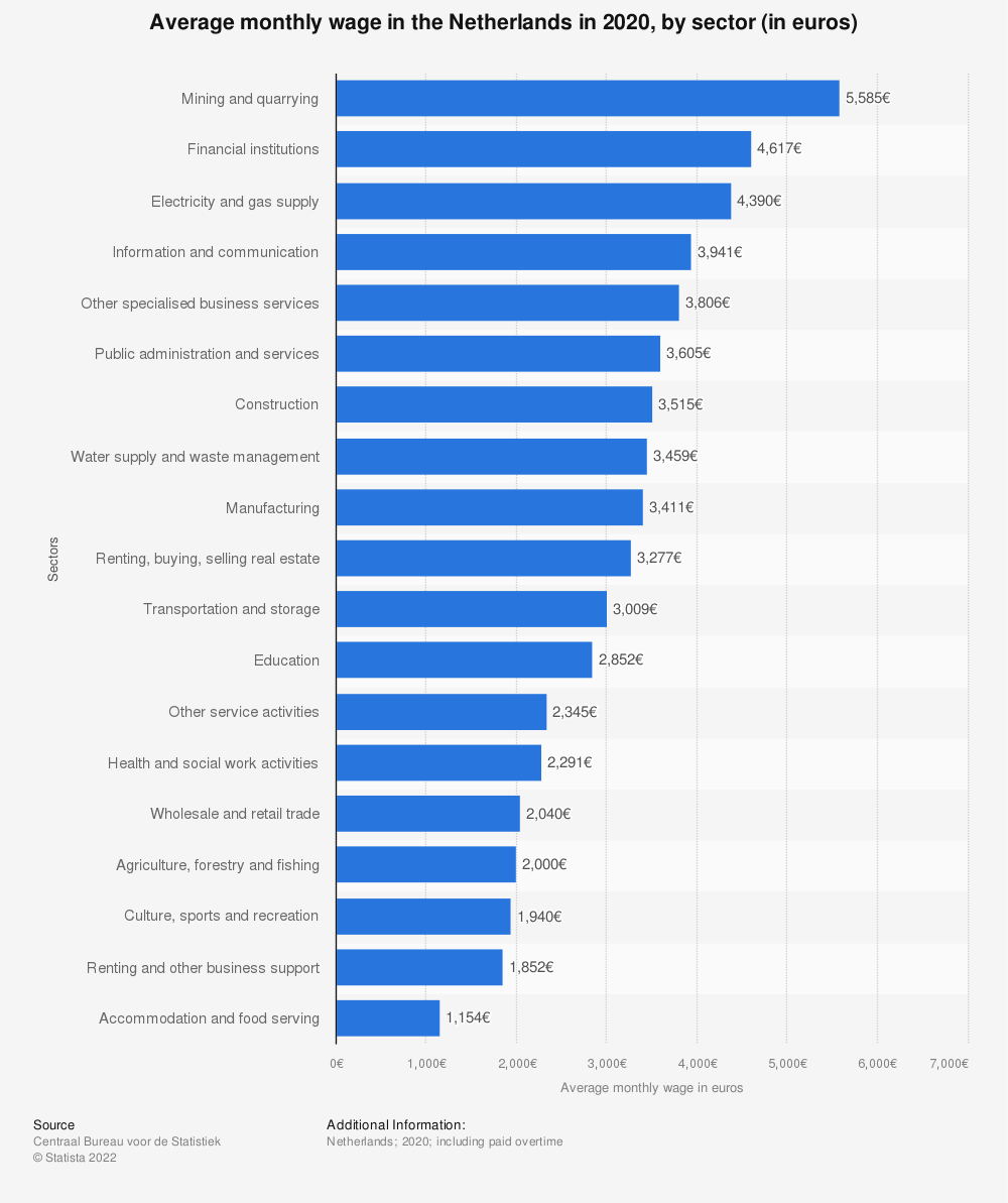 Statistic: Average monthly wage in the Netherlands in 2017 by sector (in euros) | Statista